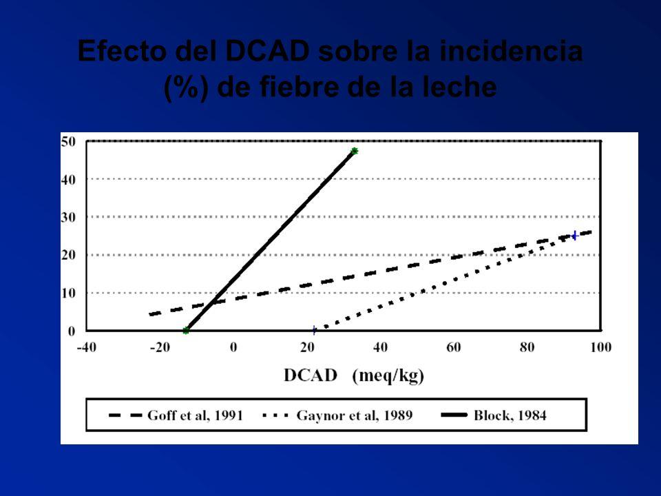 Efecto del DCAD sobre la incidencia (%) de fiebre de la leche