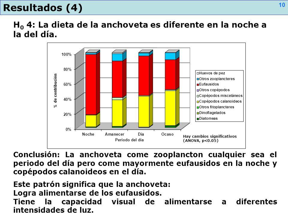 Resultados (4) H0 4: La dieta de la anchoveta es diferente en la noche a la del día. Hay cambios significativos (ANOVA, p<0.05)