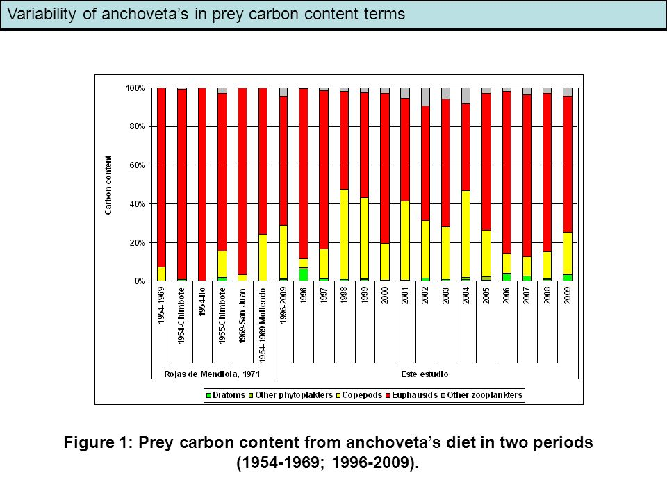 Variability of anchoveta's in prey carbon content terms