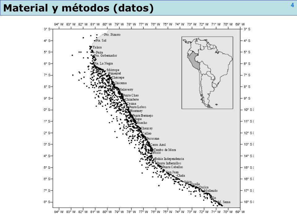 Material y métodos (datos)