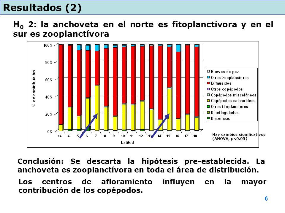 Resultados (2) H0 2: la anchoveta en el norte es fitoplanctívora y en el sur es zooplanctívora.