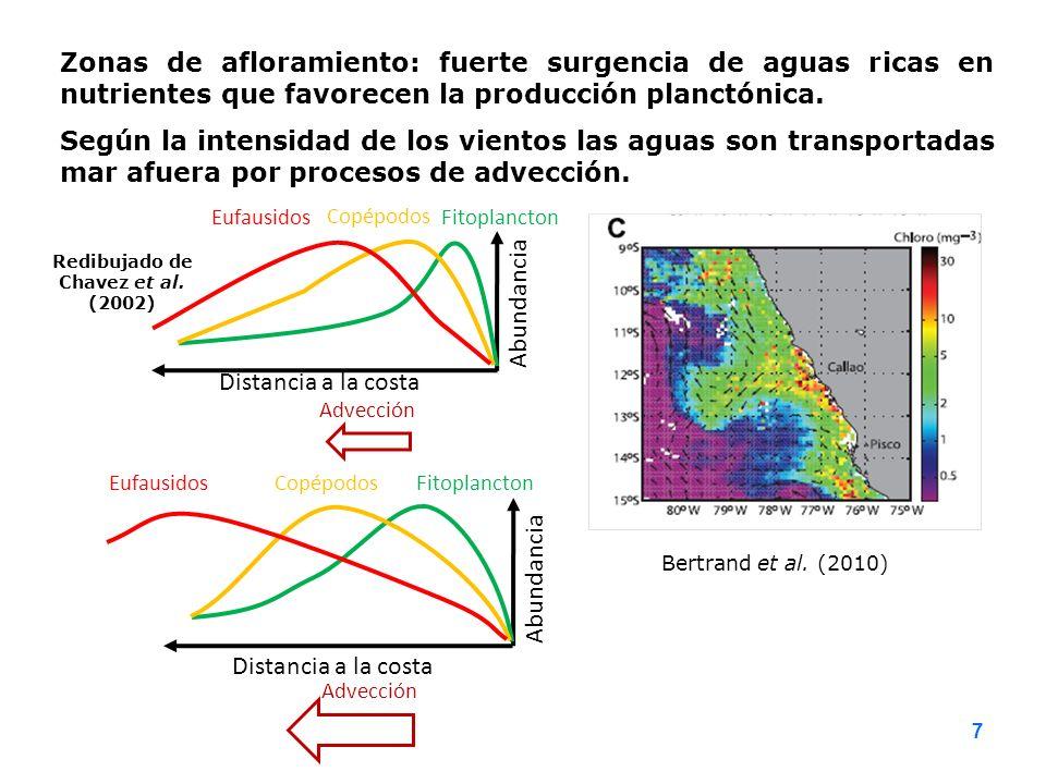 Redibujado de Chavez et al. (2002)