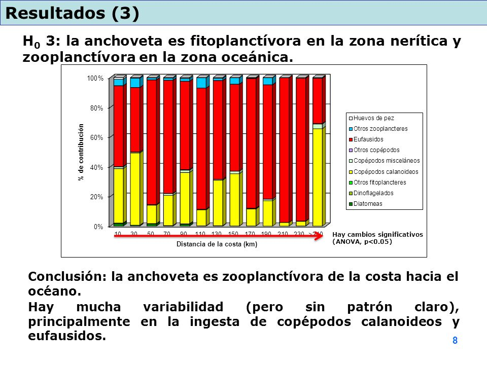 Resultados (3) H0 3: la anchoveta es fitoplanctívora en la zona nerítica y zooplanctívora en la zona oceánica.