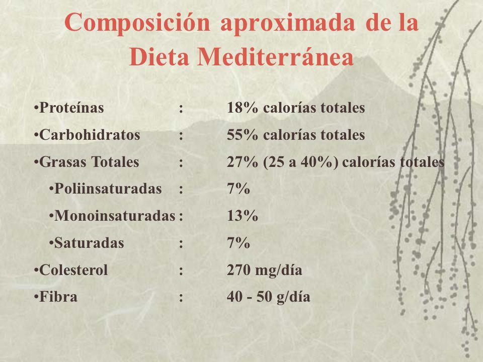 Composición aproximada de la Dieta Mediterránea