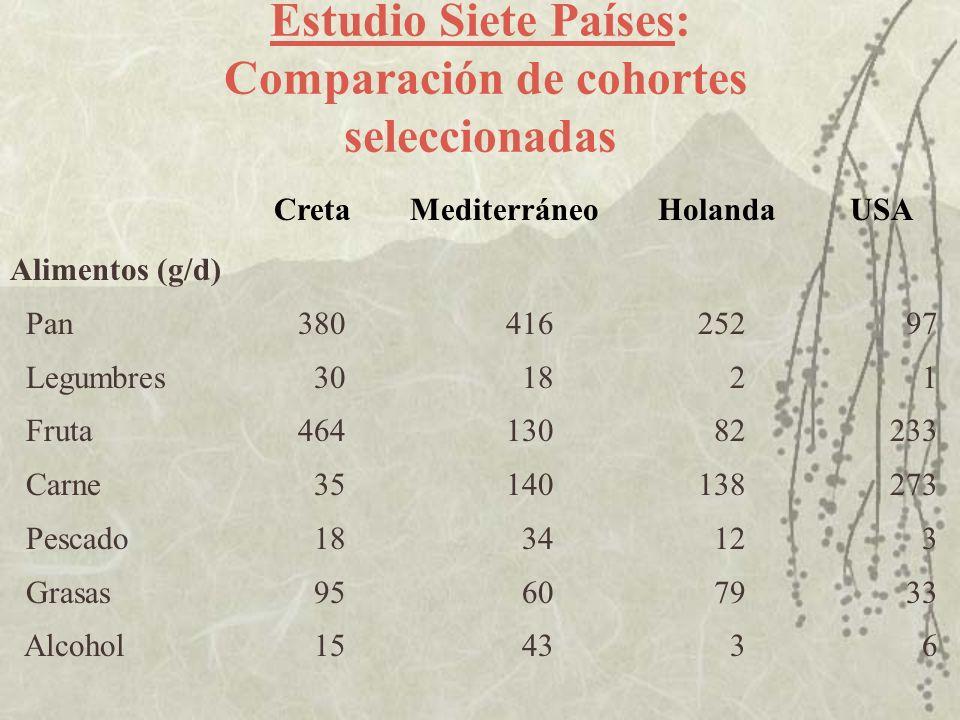Estudio Siete Países: Comparación de cohortes seleccionadas