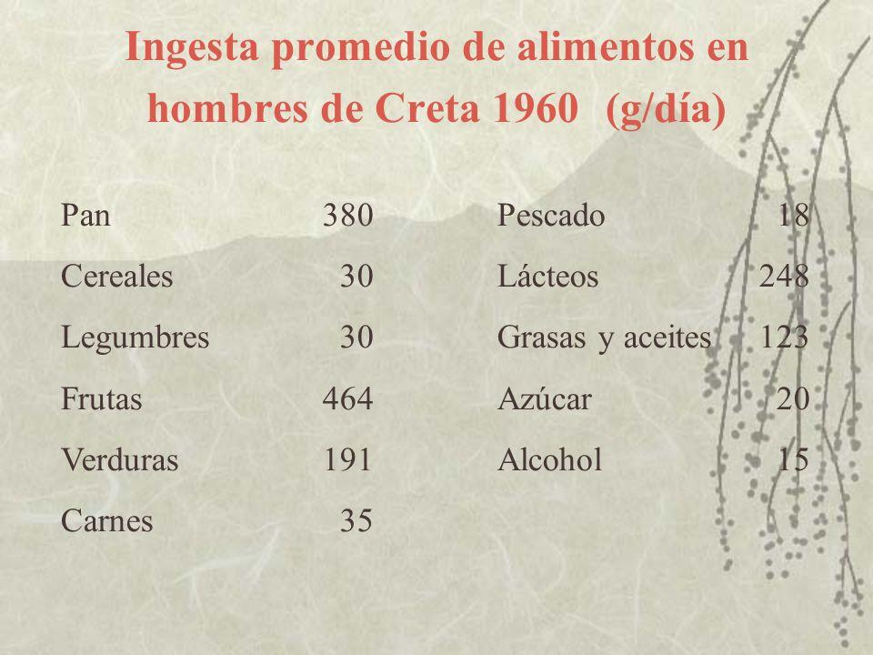 Ingesta promedio de alimentos en hombres de Creta 1960 (g/día)