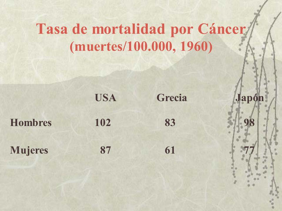 Tasa de mortalidad por Cáncer (muertes/100.000, 1960)