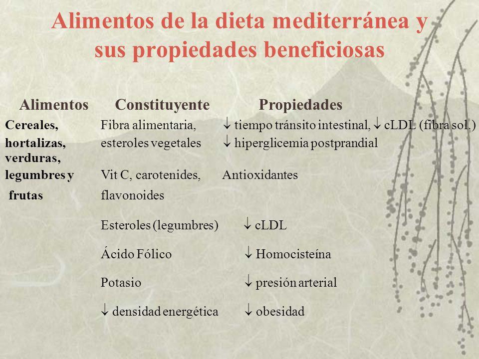 Alimentos de la dieta mediterránea y sus propiedades beneficiosas
