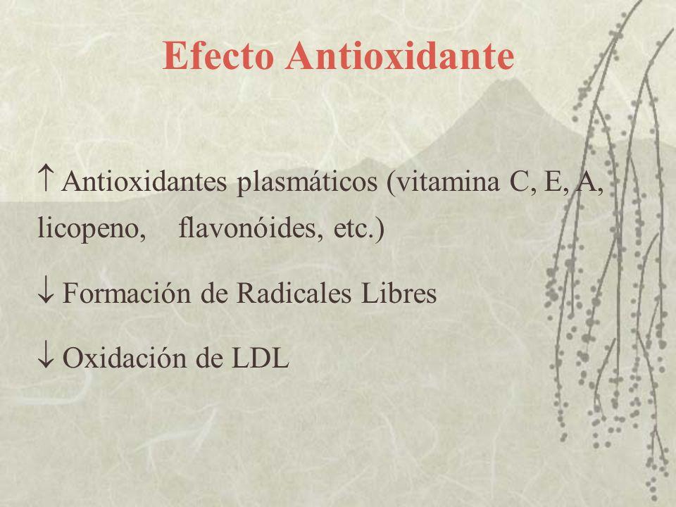 Efecto Antioxidante  Antioxidantes plasmáticos (vitamina C, E, A, licopeno, flavonóides, etc.)  Formación de Radicales Libres.