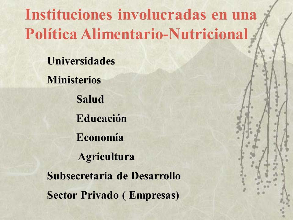 Instituciones involucradas en una Política Alimentario-Nutricional