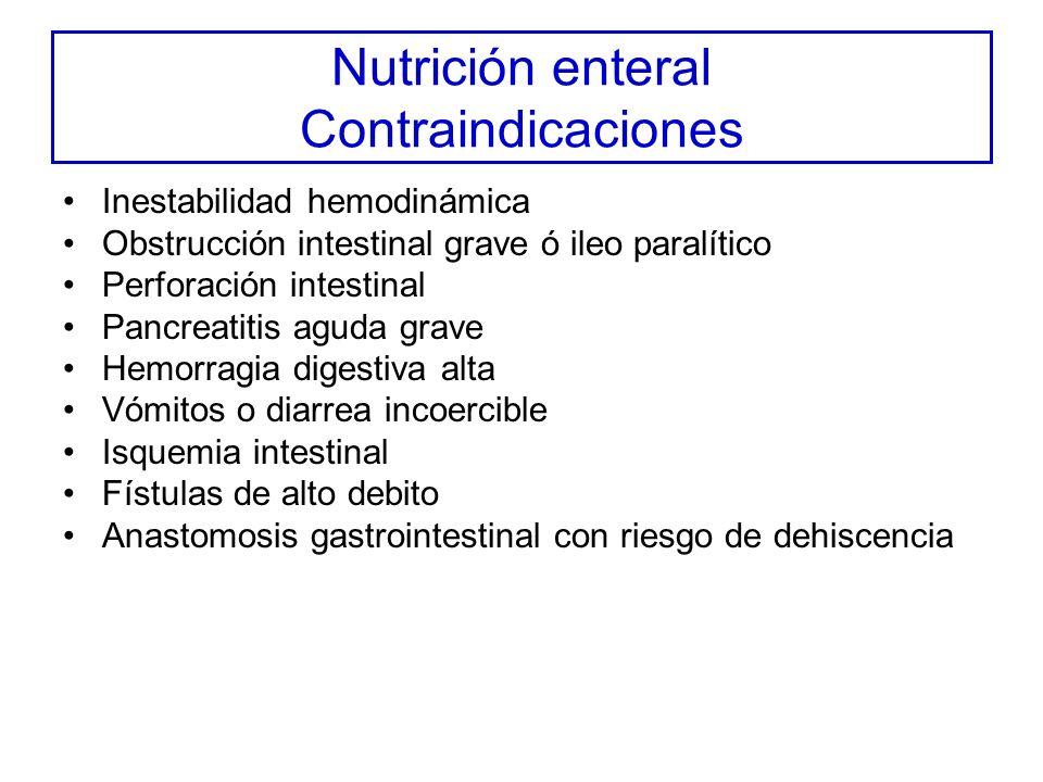 Nutrición enteral Contraindicaciones