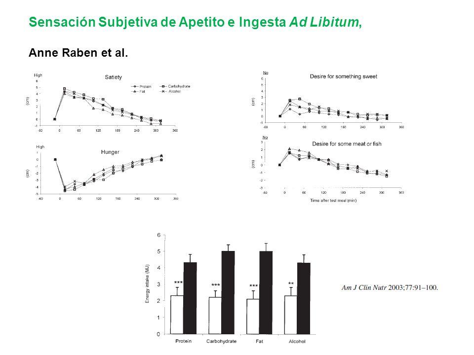Sensación Subjetiva de Apetito e Ingesta Ad Libitum,