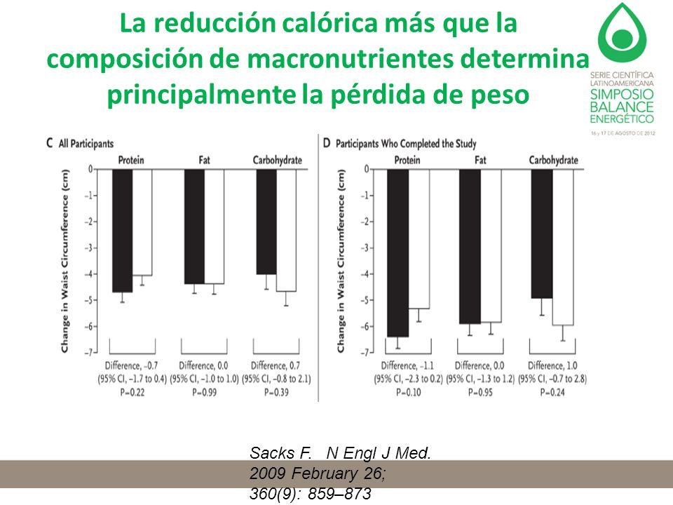 La reducción calórica más que la composición de macronutrientes determina principalmente la pérdida de peso