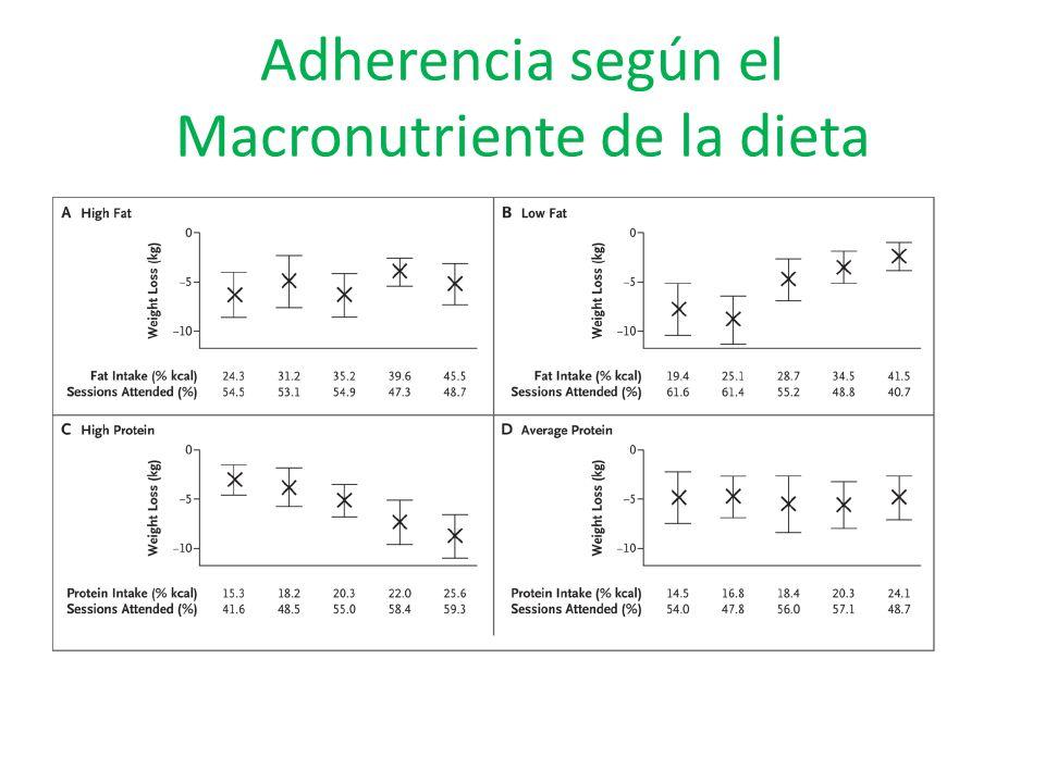 Adherencia según el Macronutriente de la dieta