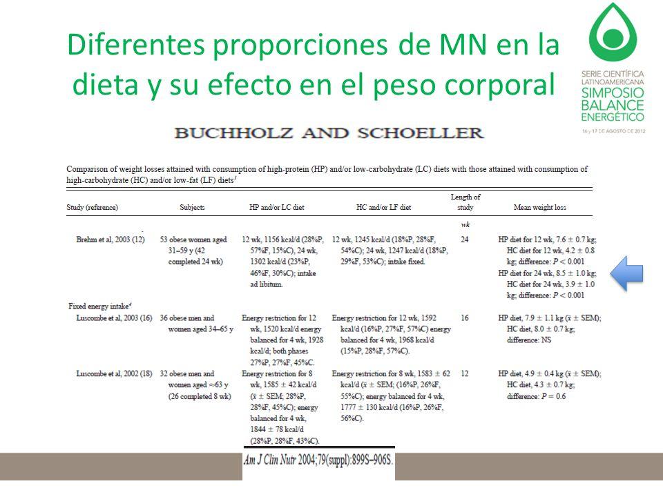 Diferentes proporciones de MN en la dieta y su efecto en el peso corporal
