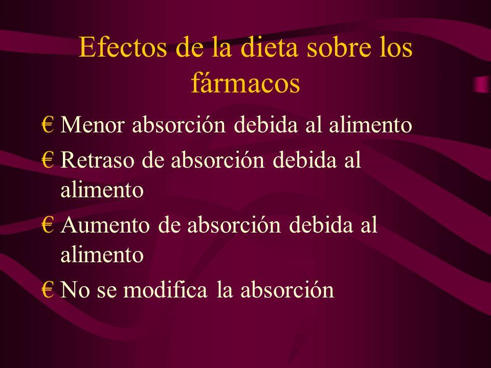 Efectos de la dieta sobre los fármacos