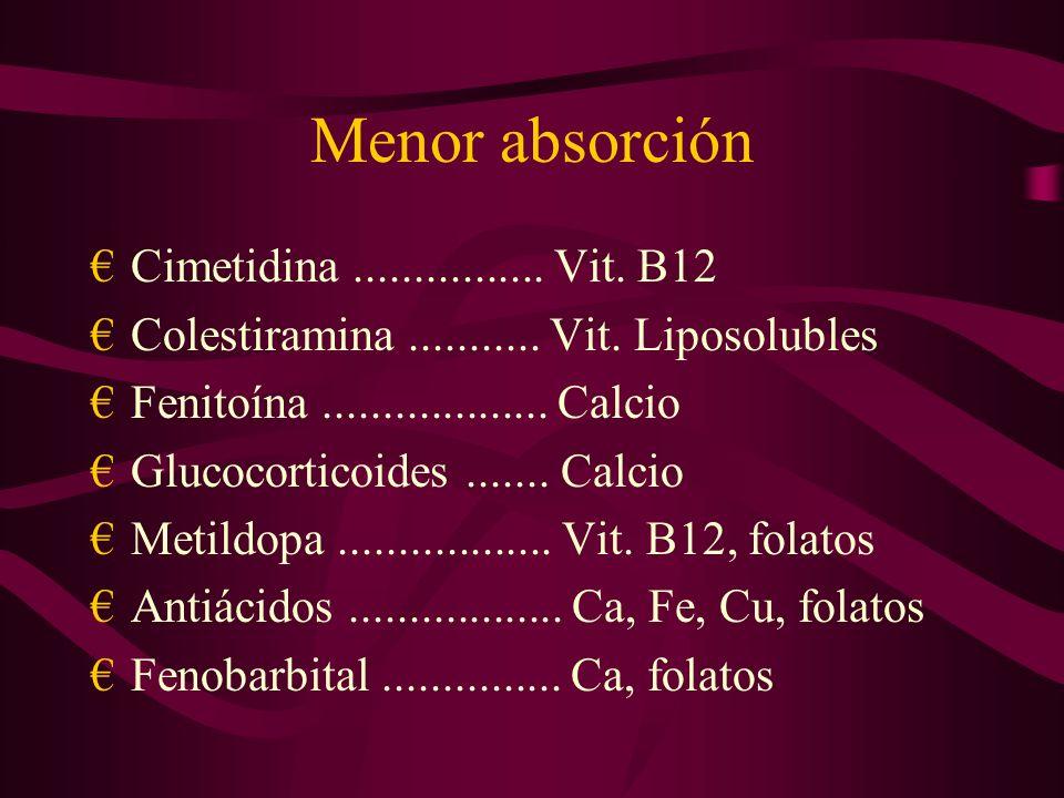 Menor absorción Cimetidina ................ Vit. B12