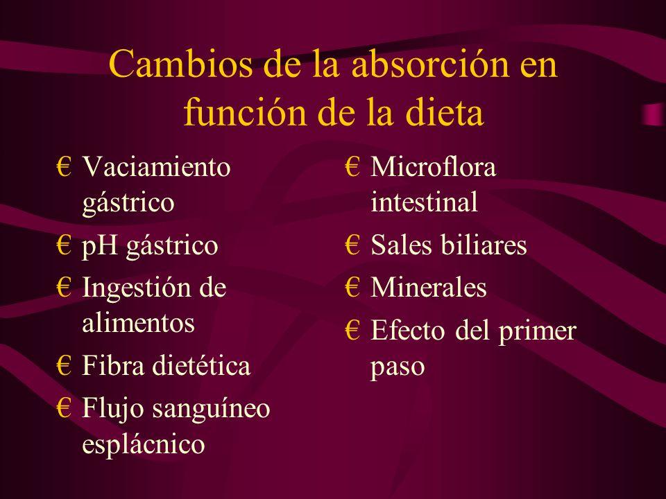 Cambios de la absorción en función de la dieta