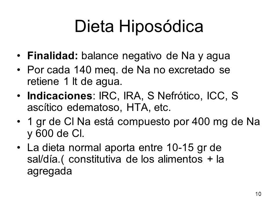 Dieta Hiposódica Finalidad: balance negativo de Na y agua