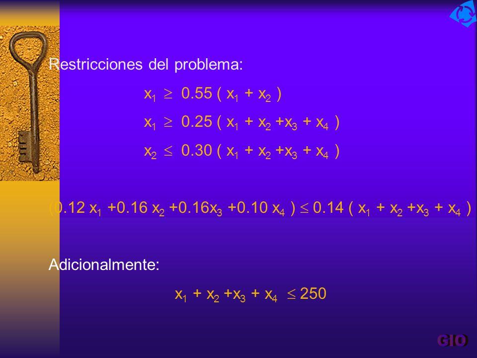 GIO Restricciones del problema: x1  0.55 ( x1 + x2 )