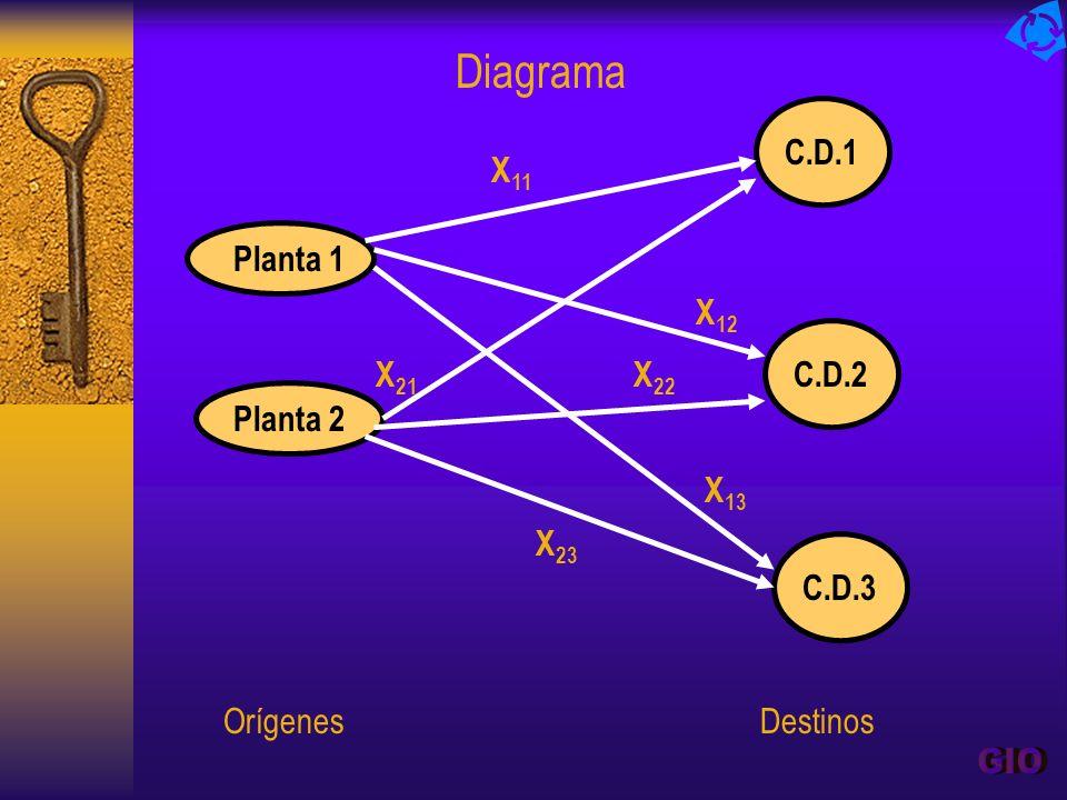 GIO Diagrama Planta 1 Planta 2 C.D.2 C.D.1 C.D.3 X11 X12 X21 X22 X13