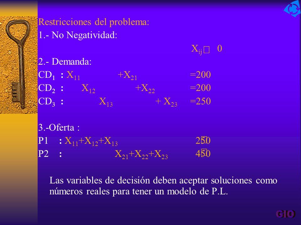 GIO ³ £ £ Restricciones del problema: 1.- No Negatividad: Xij 0