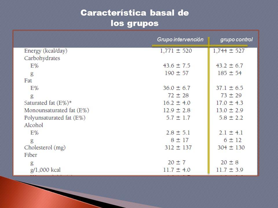 Característica basal de los grupos