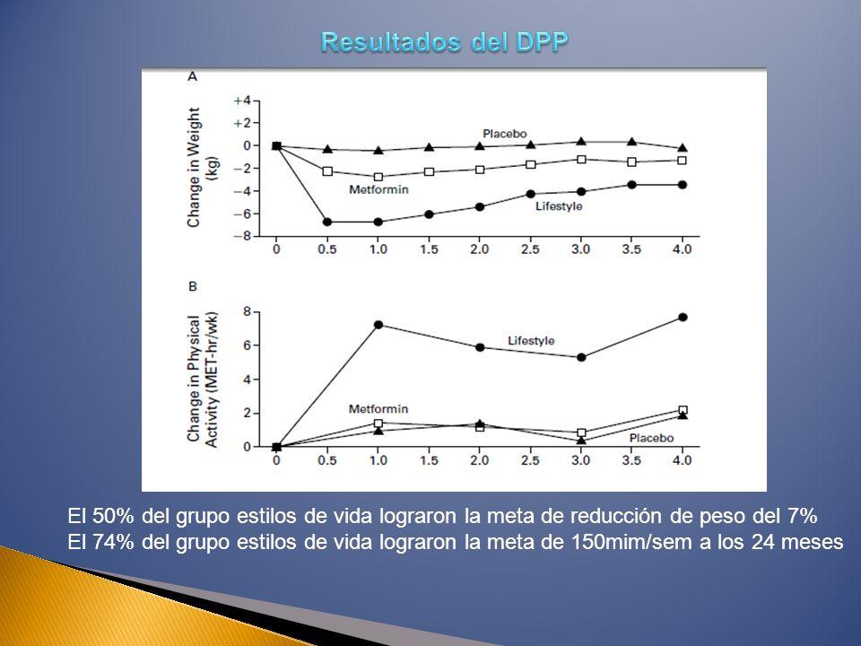 Resultados del DPP El 50% del grupo estilos de vida lograron la meta de reducción de peso del 7%