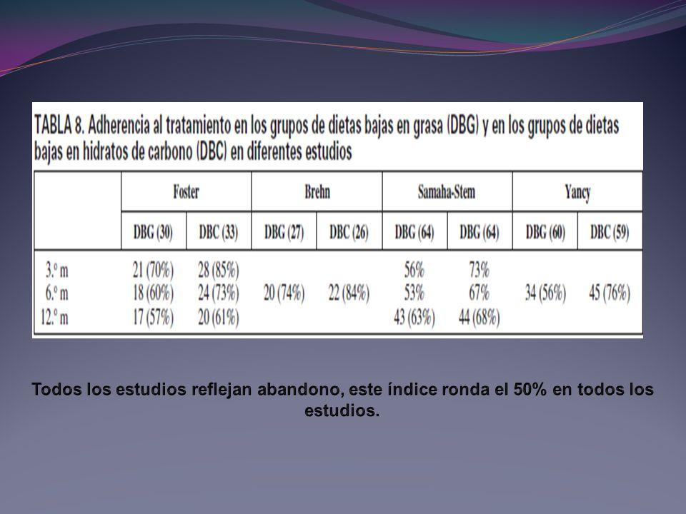 Todos los estudios reflejan abandono, este índice ronda el 50% en todos los