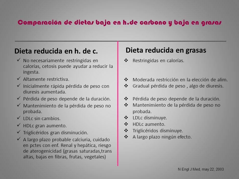 Comparación de dietas baja en h.de carbono y baja en grasas