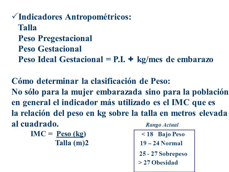 Indicadores Antropométricos: Talla Peso Pregestacional