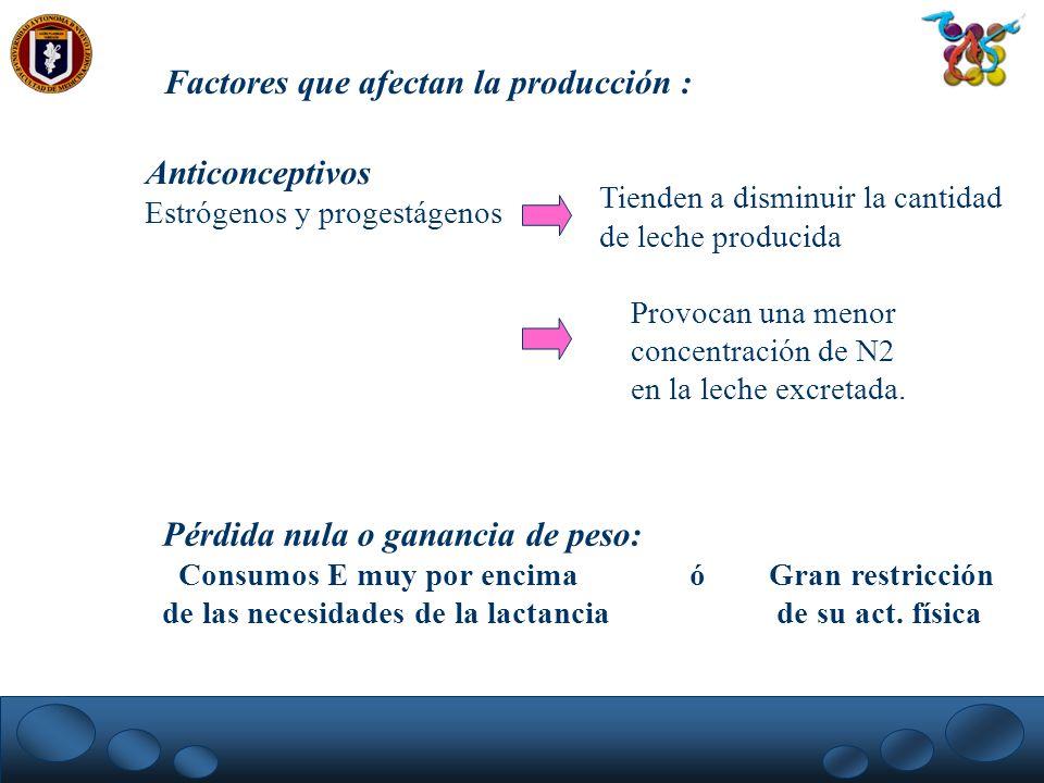 Factores que afectan la producción :