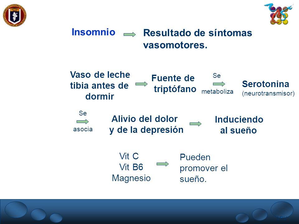 Insomnio Resultado de síntomas vasomotores. Vaso de leche Fuente de