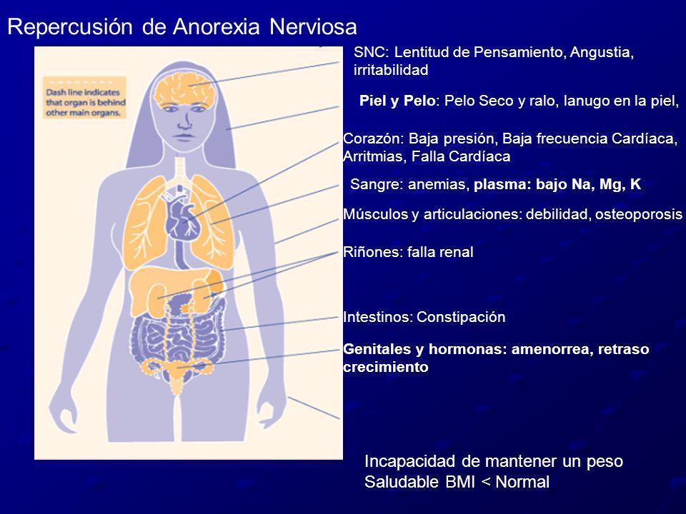 Repercusión de Anorexia Nerviosa