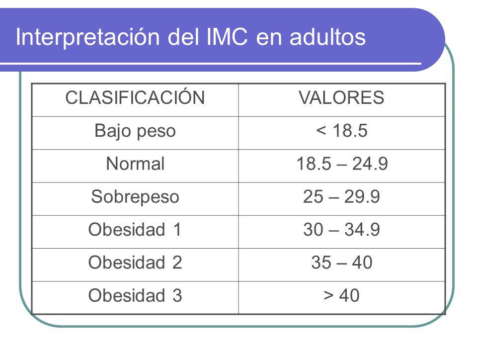 Interpretación del IMC en adultos