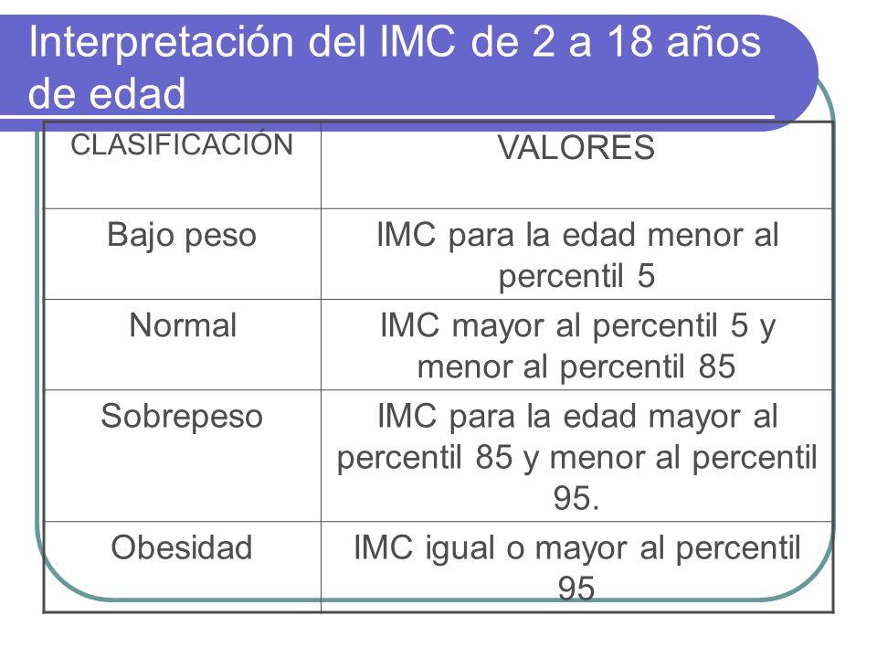 Interpretación del IMC de 2 a 18 años de edad