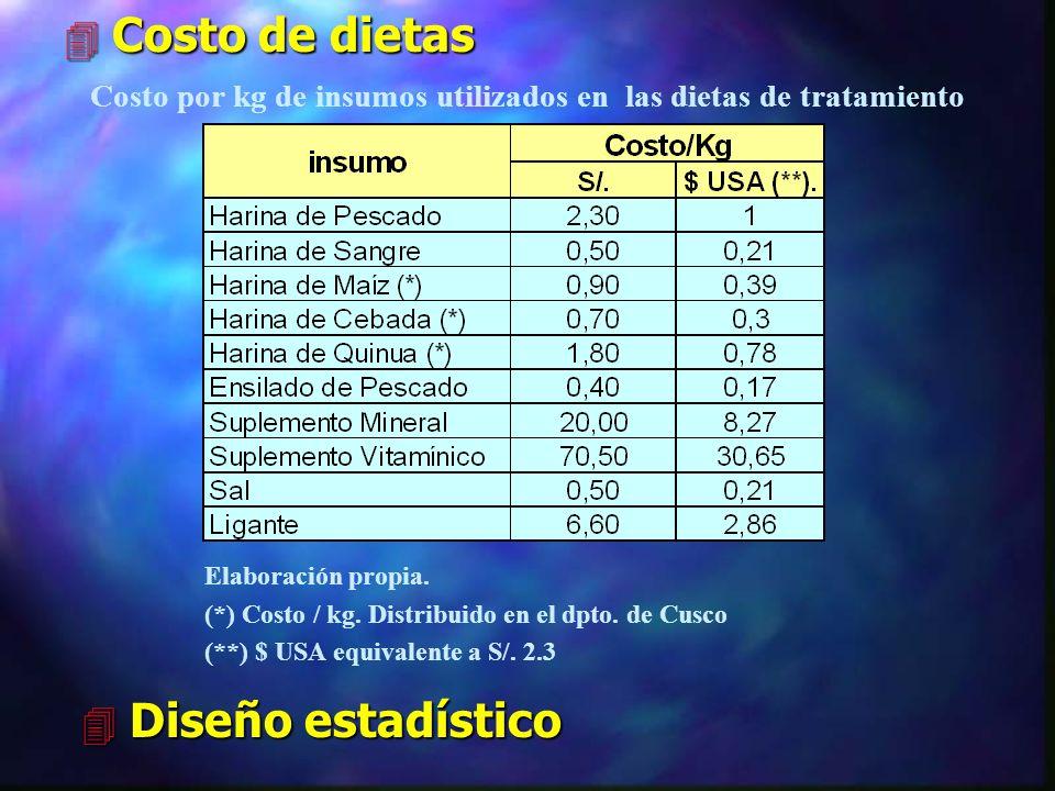 Costo por kg de insumos utilizados en las dietas de tratamiento