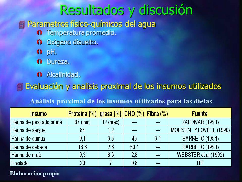 Análisis proximal de los insumos utilizados para las dietas