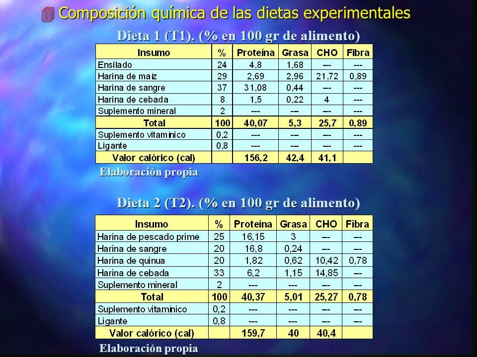 Composición química de las dietas experimentales