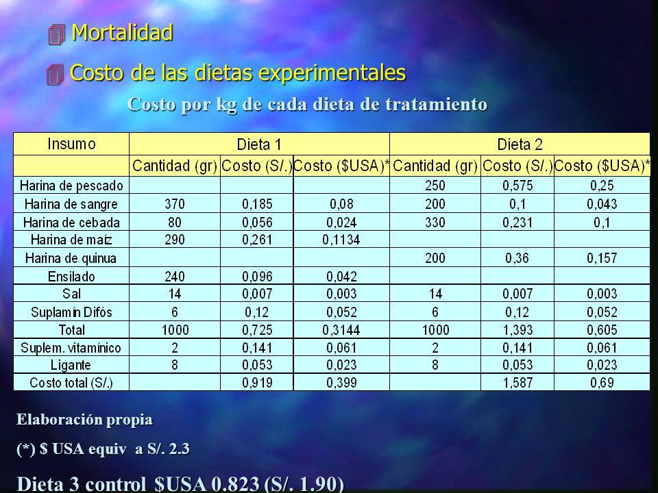 Costo por kg de cada dieta de tratamiento