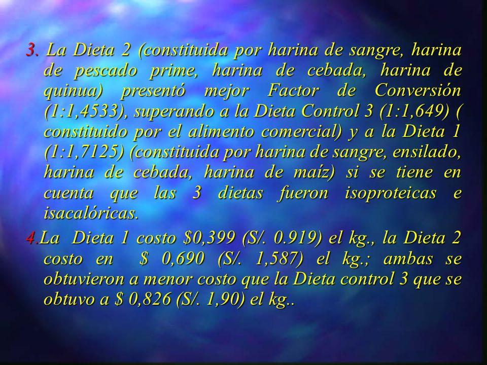 3. La Dieta 2 (constituida por harina de sangre, harina de pescado prime, harina de cebada, harina de quinua) presentó mejor Factor de Conversión (1:1,4533), superando a la Dieta Control 3 (1:1,649) ( constituido por el alimento comercial) y a la Dieta 1 (1:1,7125) (constituida por harina de sangre, ensilado, harina de cebada, harina de maíz) si se tiene en cuenta que las 3 dietas fueron isoproteicas e isacalóricas.