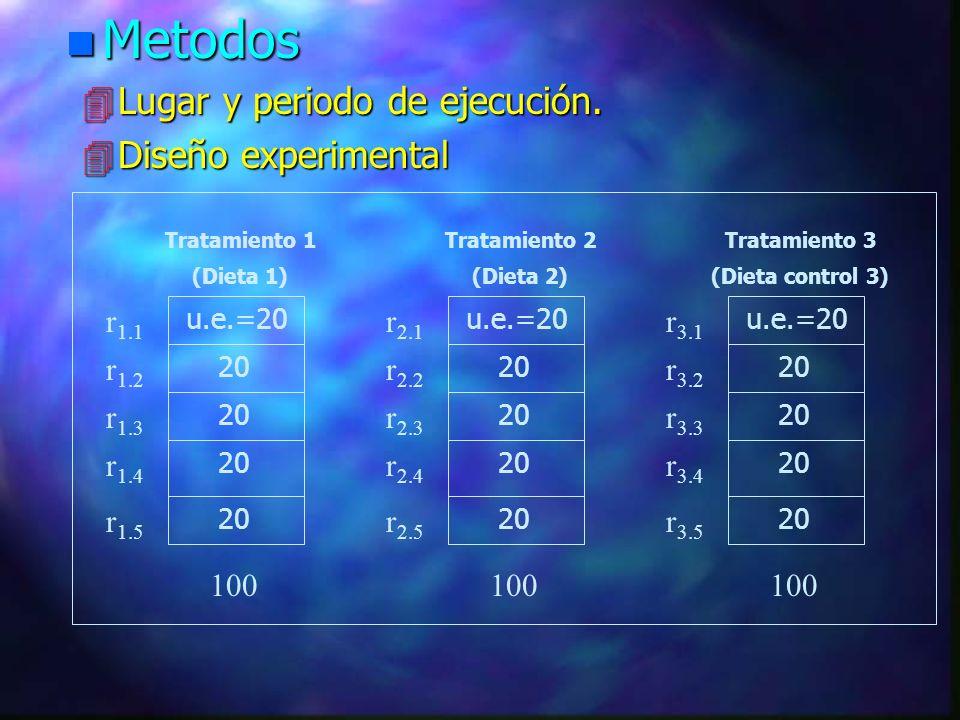 Metodos Lugar y periodo de ejecución. Diseño experimental r1.1 r2.1