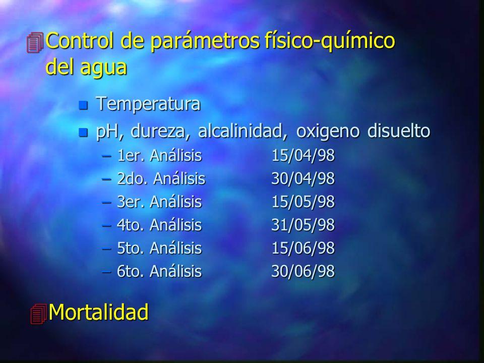 Control de parámetros físico-químico del agua