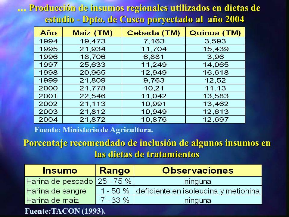 ... Producción de insumos regionales utilizados en dietas de estudio - Dpto. de Cusco poryectado al año 2004.