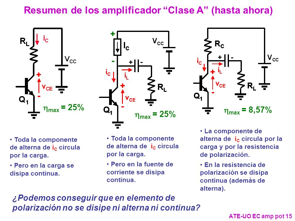 Resumen de los amplificador Clase A (hasta ahora)