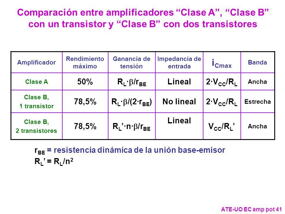 Comparación entre amplificadores Clase A , Clase B con un transistor y Clase B con dos transistores