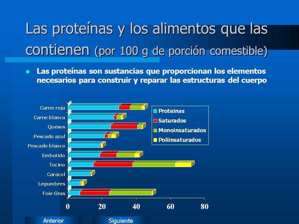 Las proteínas y los alimentos que las contienen (por 100 g de porción comestible)