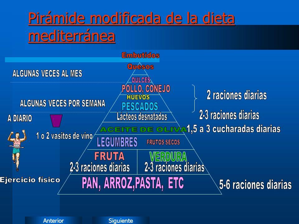 Pirámide modificada de la dieta mediterránea