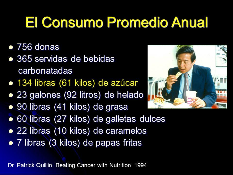 El Consumo Promedio Anual