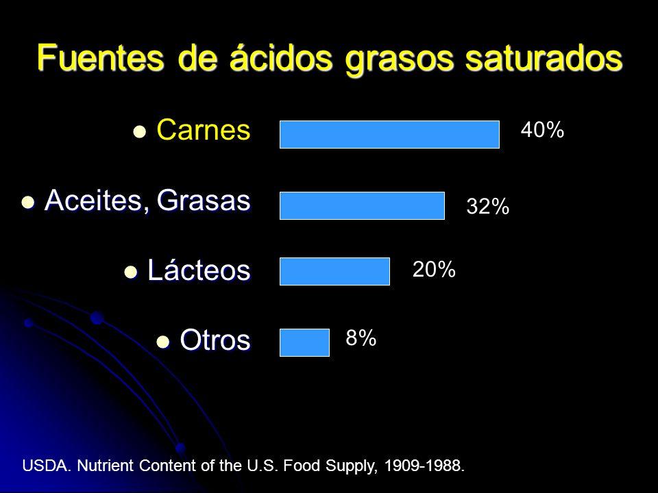 Fuentes de ácidos grasos saturados